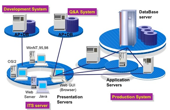 Presentation Server