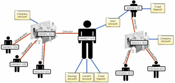 TechnoSolve Limited - customer profile
