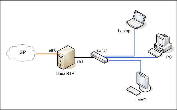 linux diagram network