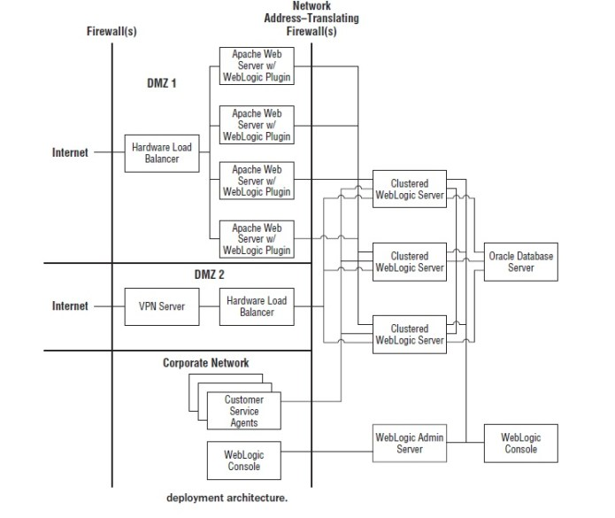 Sample Weblogic Deployment Architecture