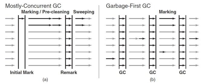 CMS GC versus garbage first GC