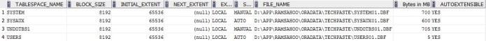 tablespace datafiles location details
