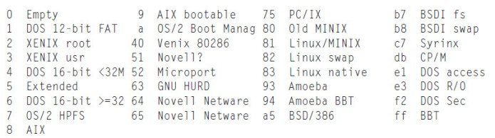 list of other file system numbers