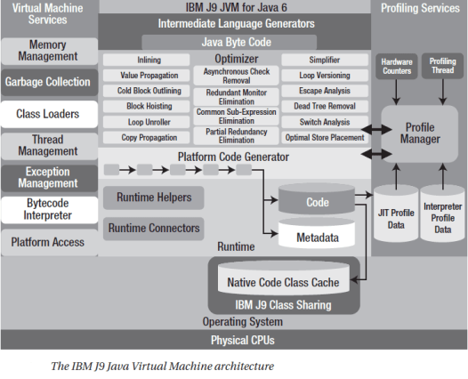 The IBM J9 Java Virtual Machine architecture