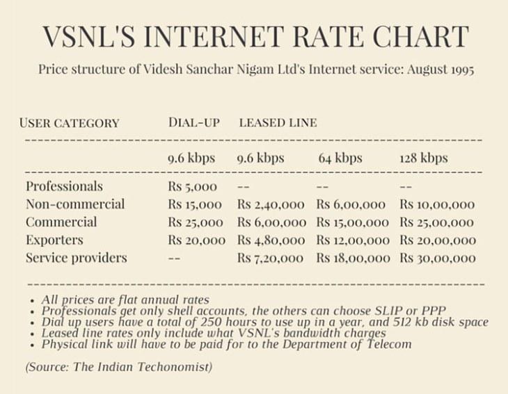 vsnls-internet-rate-chart
