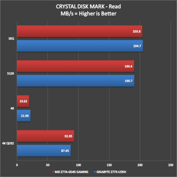 MSI Z77A-GD45 Gaming Benchmarks (5)
