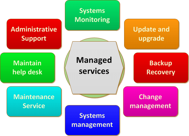 How is Managed Services different from Cloud computing?