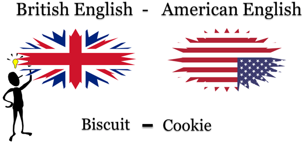 Most Commonly Confused words of British and American English