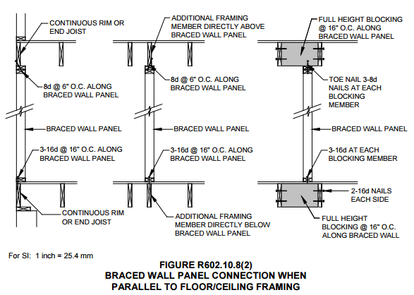 Details For Non-Bearing Walls Parallel To Floor Joists – Trus