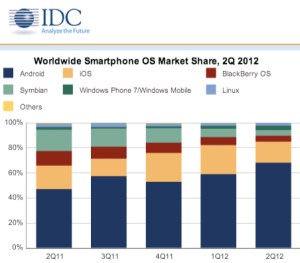 WorldwideSmartphoneOS_IDC