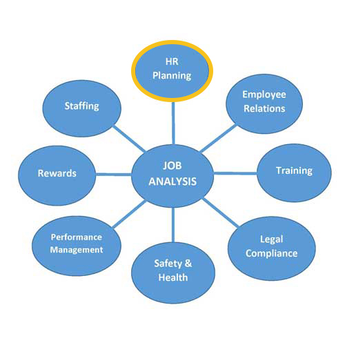 Job Analysis Uses Archives » Technology Transfer Services - job analysis