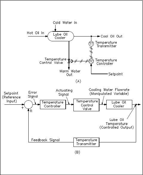 The Basics of Process Control Diagrams » Technology Transfer Services - process block diagram