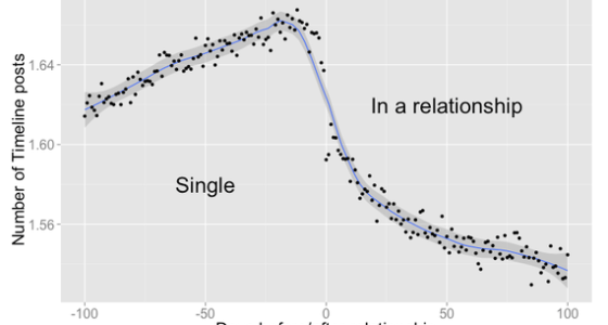 Graph showing number of Facebook posts shared between two love prospects before and after formation of a relationship