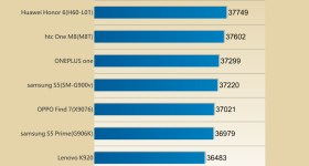 Antutu benchmark list Q2 2014