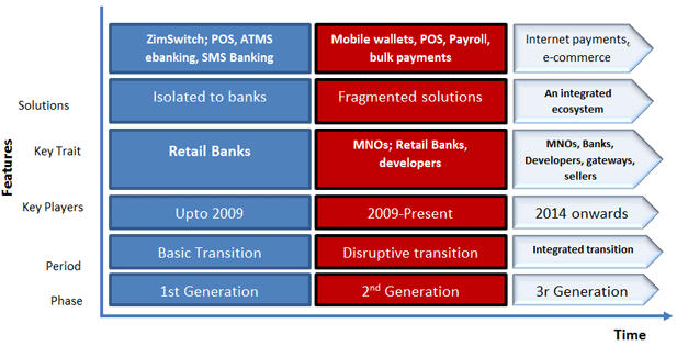 payments-evolution