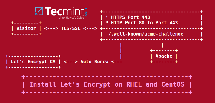 certificate encryption apache security resume sample