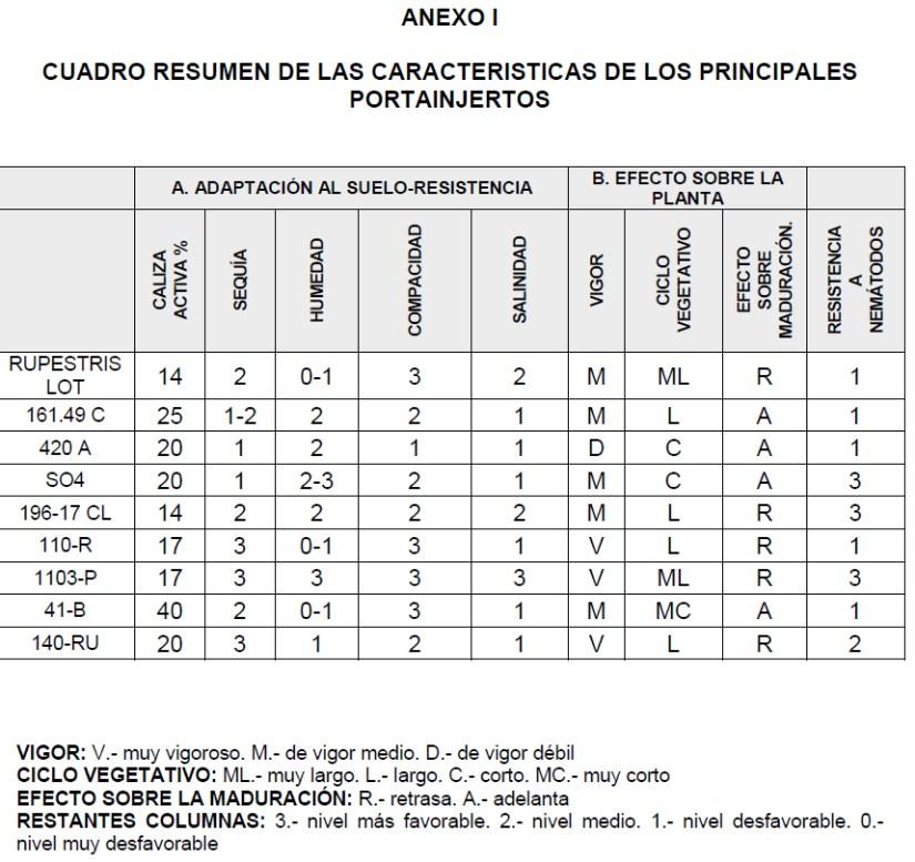 ANEXO I CUADRO RESUMEN DE LAS CARACTERISTICAS DE LOS PRINCIPALES PORTAINJERTOS