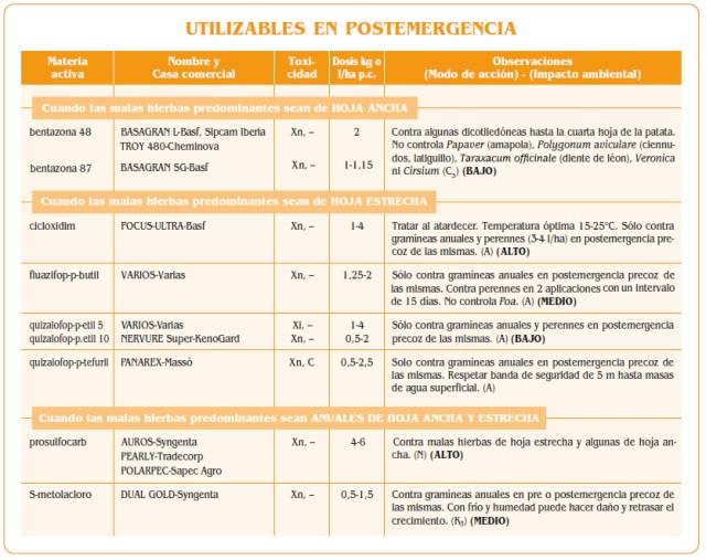 Herbicidas postemergencia patata