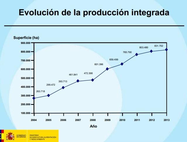 Evolucion de la Produccion integrada