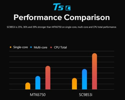 Spreadtrum SC9853i vs MediaTek MT6750