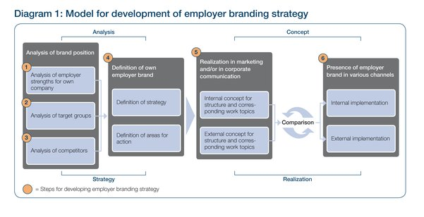 Employer Branding for Public Utilities - branding strategy