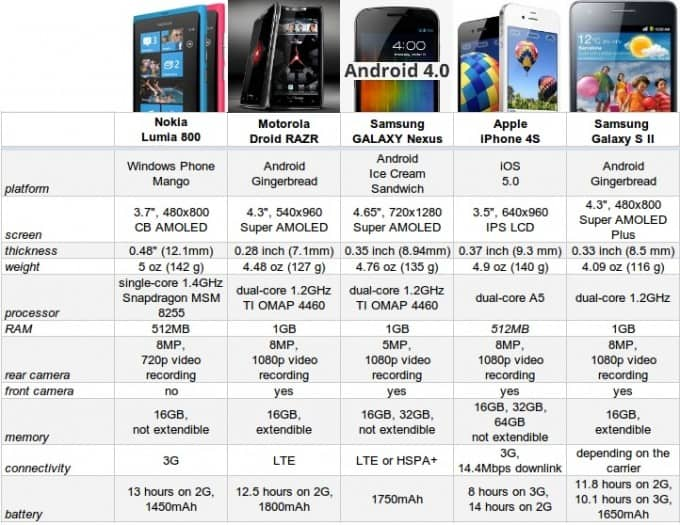 nokia-lumia-comparison-1 (1)