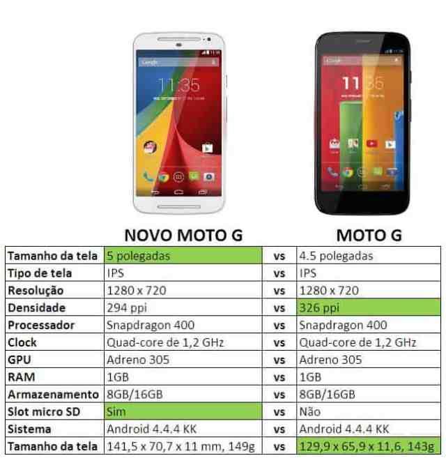 Moto g vs novo Moto G
