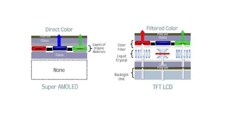 super-amoled-vs-tft-lcd-w782
