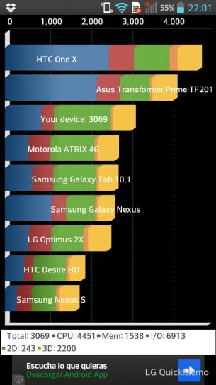 LG Optimus L9: Test Quadrant