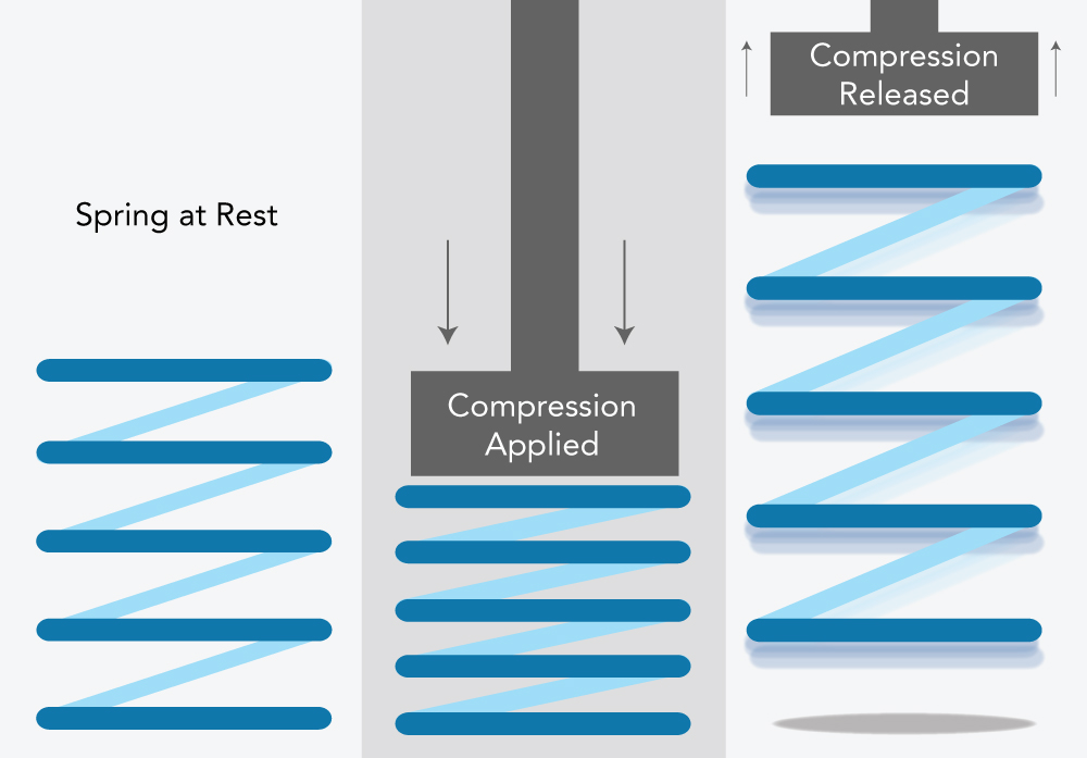 What is Compression Force? Tekscan