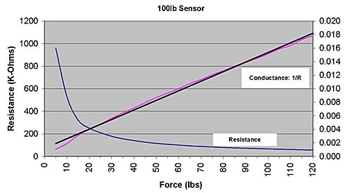 How to convert Resistance (Ohms) to Force (lbs)? Tekscan
