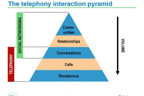 telephony interaction pyramid