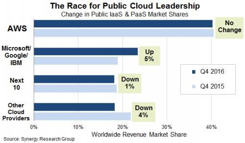 AWS dominates public cloud market in Q4, says report Telecom Asia