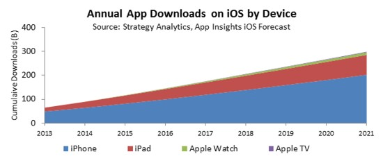 Apple App Store Sales Forecast to Hit Nearly $30B by 2021 - sales forecast