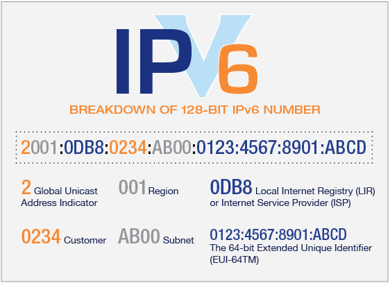 IPv4 vs IPv6 How the Upgrade Improves Routing Efficiency Telehouse