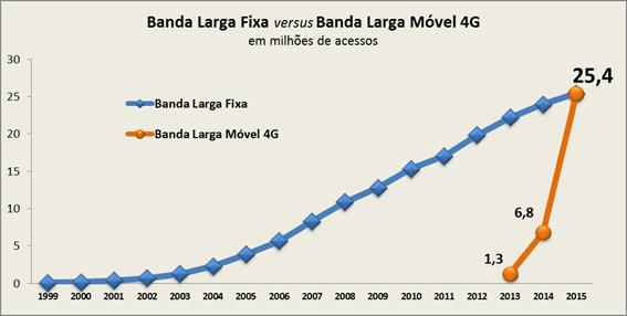 banda larga fixa x lte brasil telebrasil