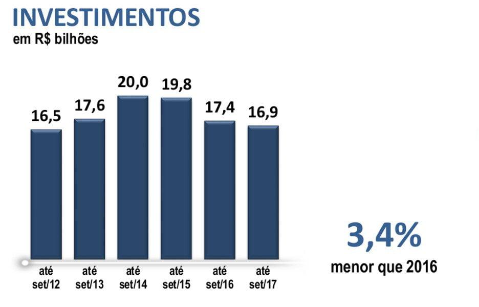 investimentos-teles-sinditelebrasil-2017