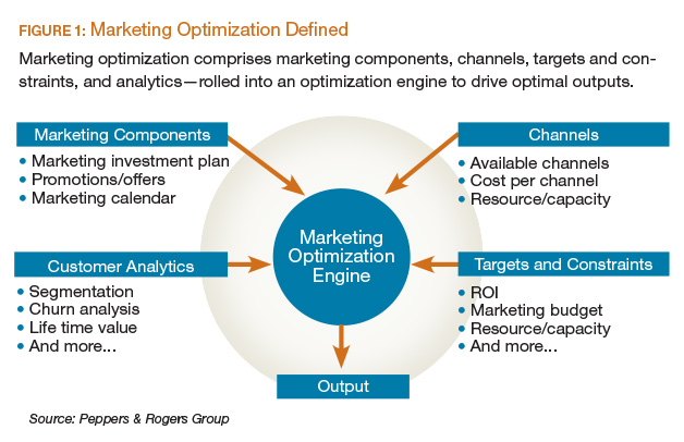 The Building Blocks for Optimizing Marketing Investments TTEC - Components Marketing Plan