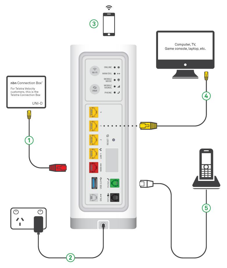 Telstra Wall Plug Wiring Diagram - Wiring Solutions