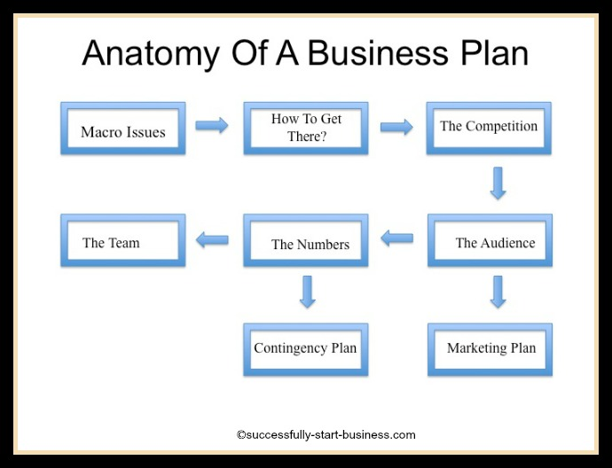 Get Ebay Business Plan Templates Templates and Samples - construction business plan template