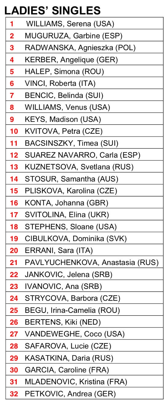 Wimbledon revised Ladies seed list