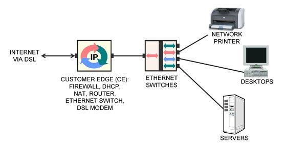 dsl modem lan diagram