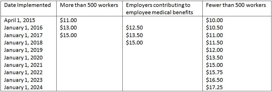 Temporary Employee Pay Rates Seattle Archives PACE Staffing