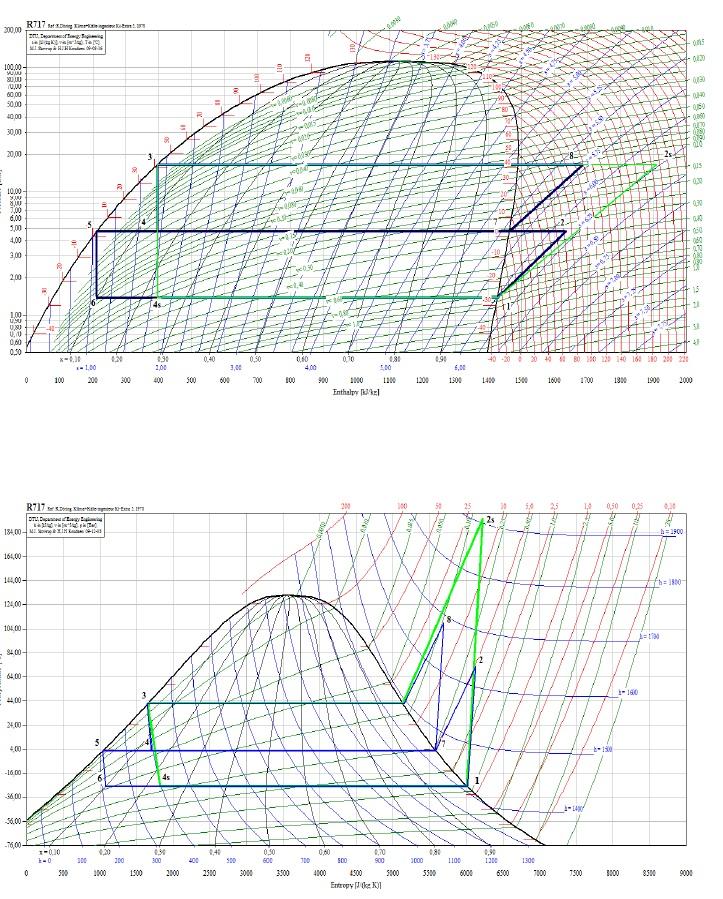 Diagrammi per cicli a semplice e doppia compressione