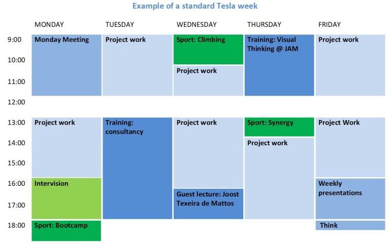 average Tesla week5
