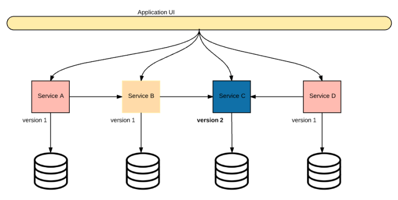 microservice-reality-2