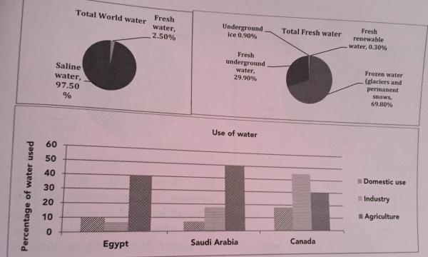 The chart below give information about the amount and type of water