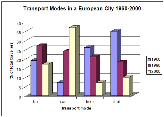 The following bar chart shows the different modes of transport used - chart and graph