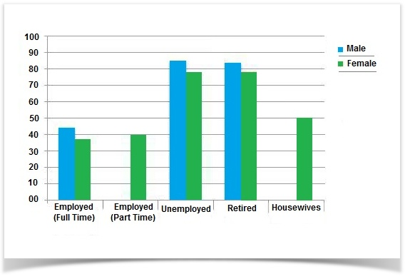 The Chart Below Shows The Amount Of Leisure Time Enjoyed