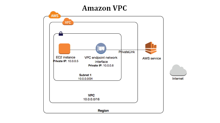 Amazon Virtual Private Cloud (Amazon VPC) - Testprep Training Tutorials